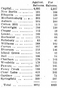 1908 local-option votes by township